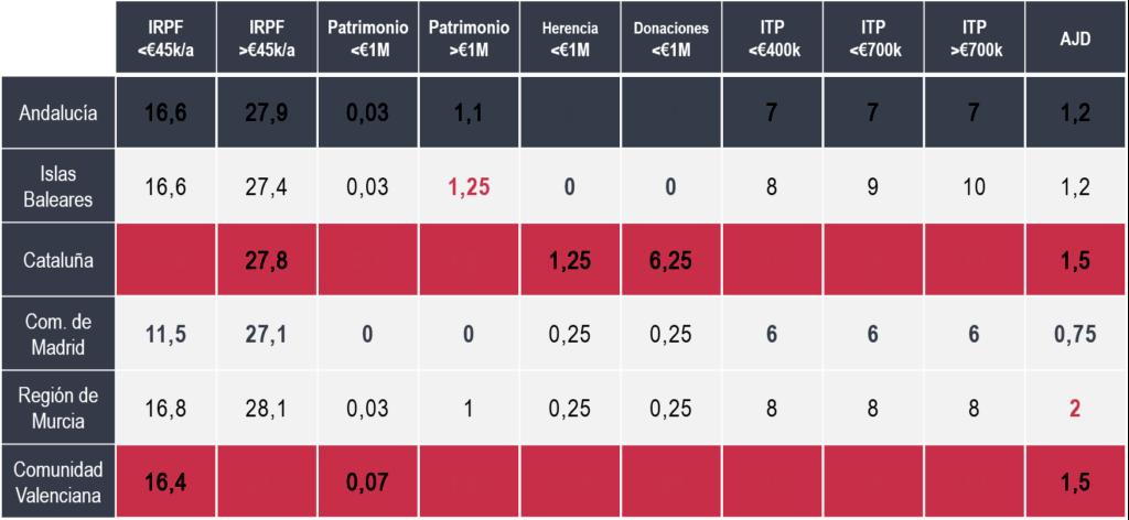 impuestos en Andalucía vs impuestos en otras regiones